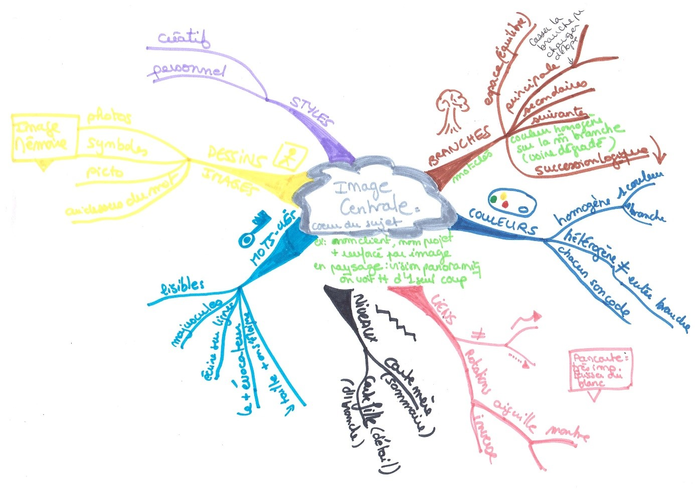 mind mapping Vend etudes